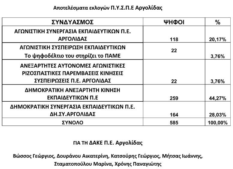 dake-eyxar